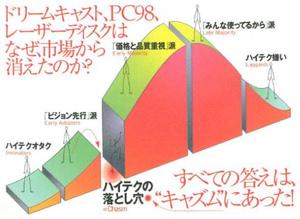 キャズム - Chasm (Ryuichi Sakamoto album)